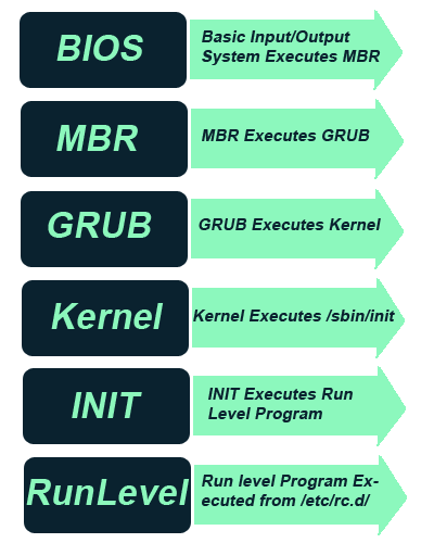 it linux boot process Red hat enterprise linux 7 booting process rhel goes through the boot process when the system is powered up or reset, with the boot process lasting until a.