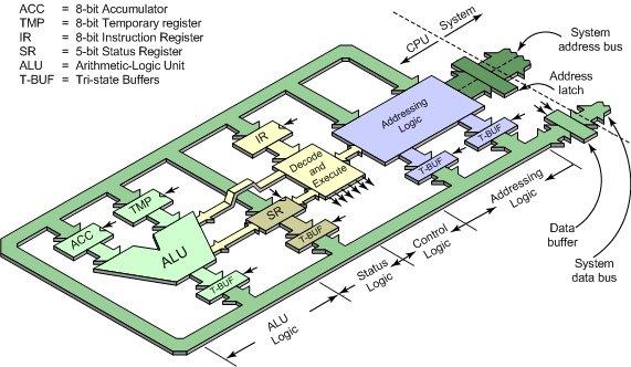 Computer Cpu Diagram
