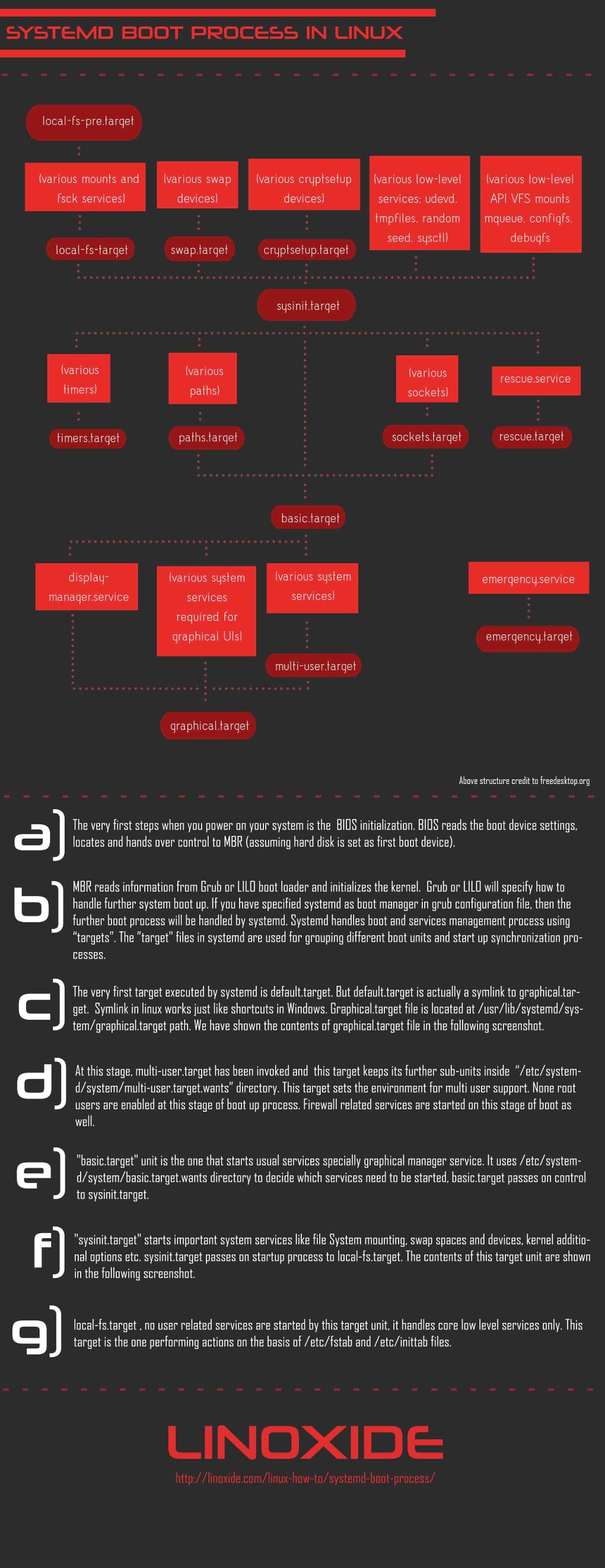 Raspberry Pi Boot Process